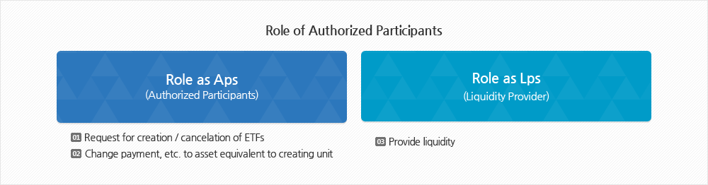 Rol of Authorized Participants