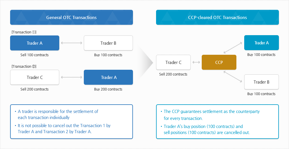 General OTC transactions vs. CCP-cleared OTC transactions