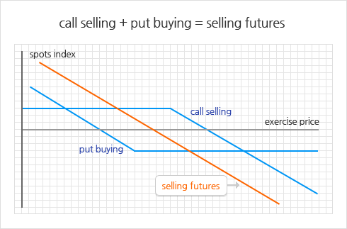 call selling + put buying = selling futures