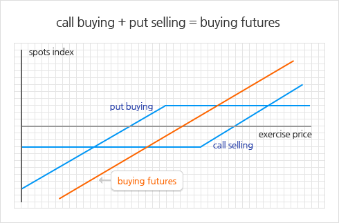 call buying + put selling = buying futures