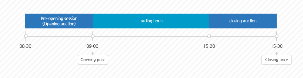 Asking price and trading hours of KRX gold market