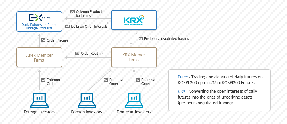 Schematic Overview of KOSPI200 Options on EUREX