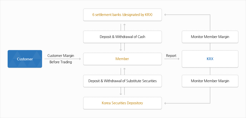 Deposit of Margin